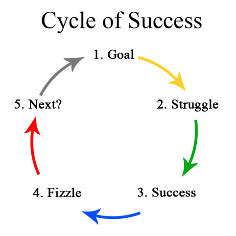 CycleOfSuccess