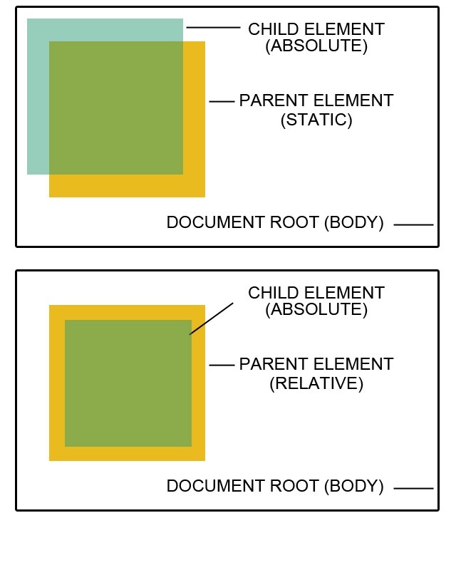 css-relative-absolute-positioning